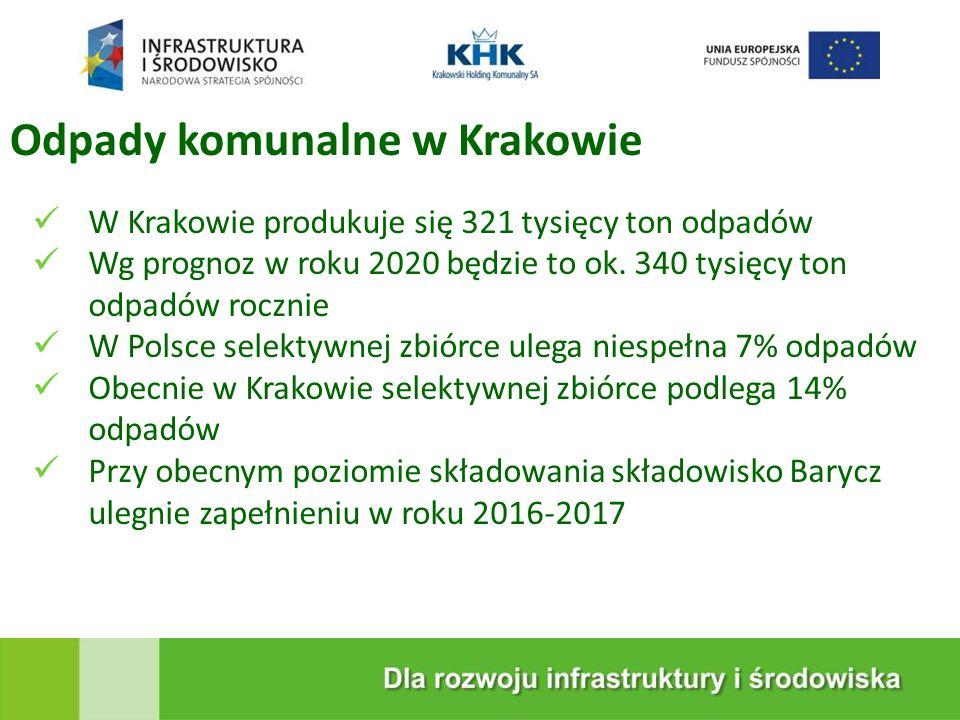 Odpady komunalne w Krakowie