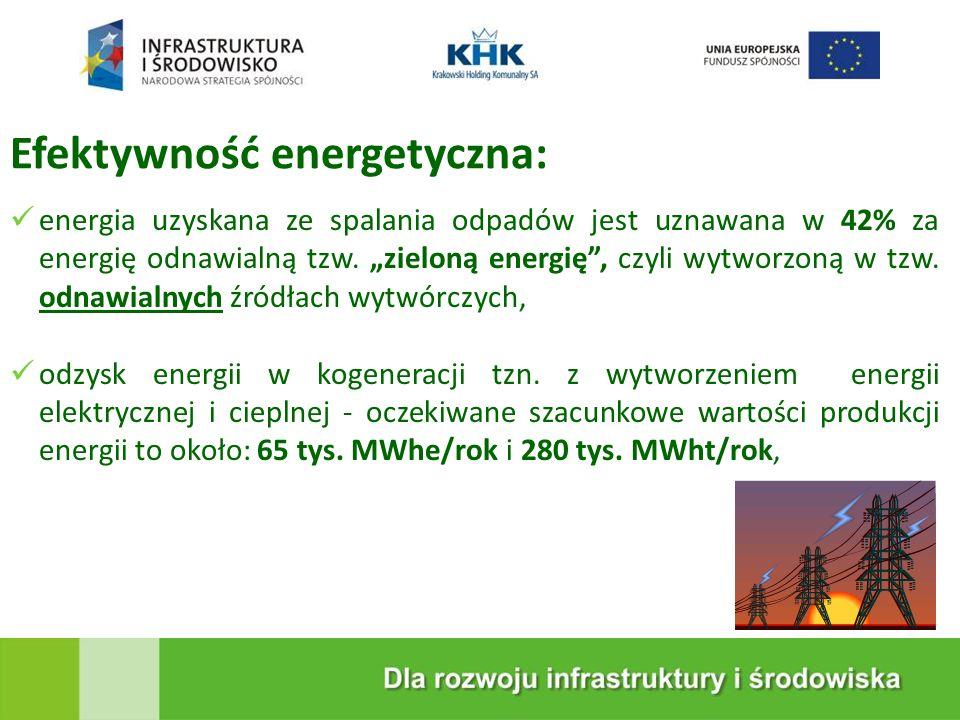 Efektywność energetyczna: