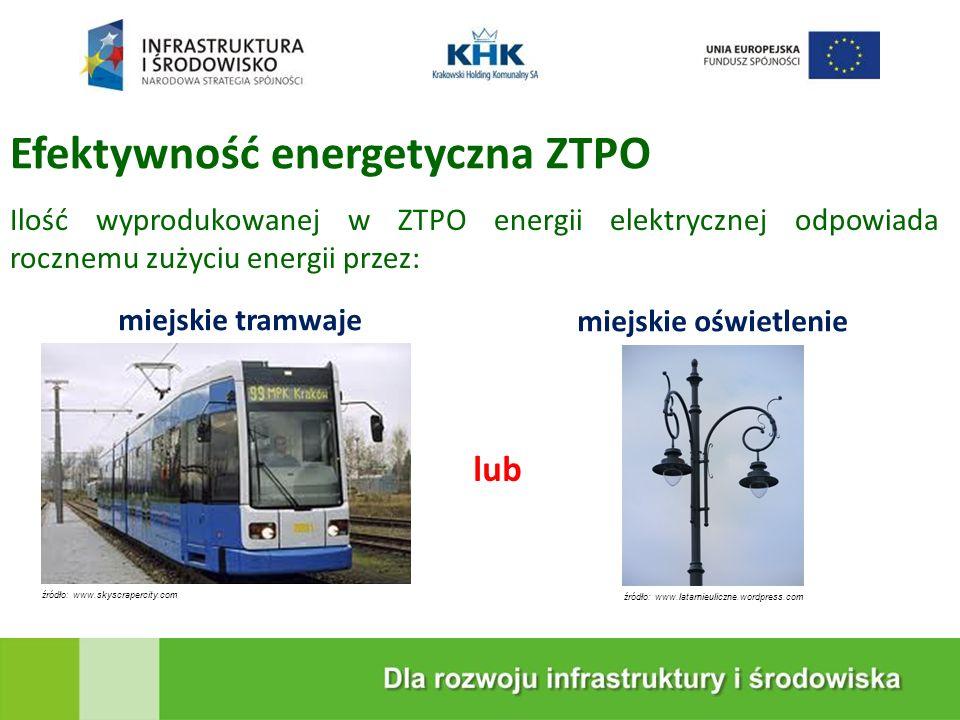 Efektywność energetyczna ZTPO
