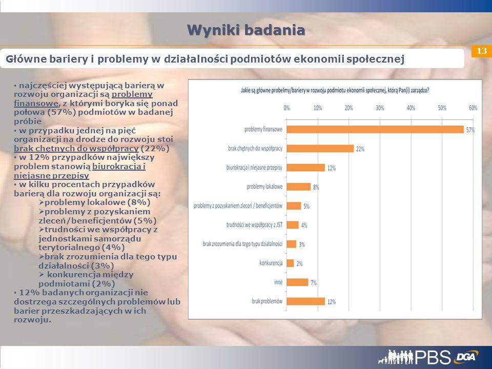 Wyniki badania Główne bariery i problemy w działalności podmiotów ekonomii społecznej.