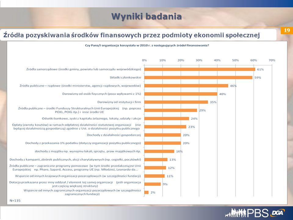 Wyniki badania Źródła pozyskiwania środków finansowych przez podmioty ekonomii społecznej