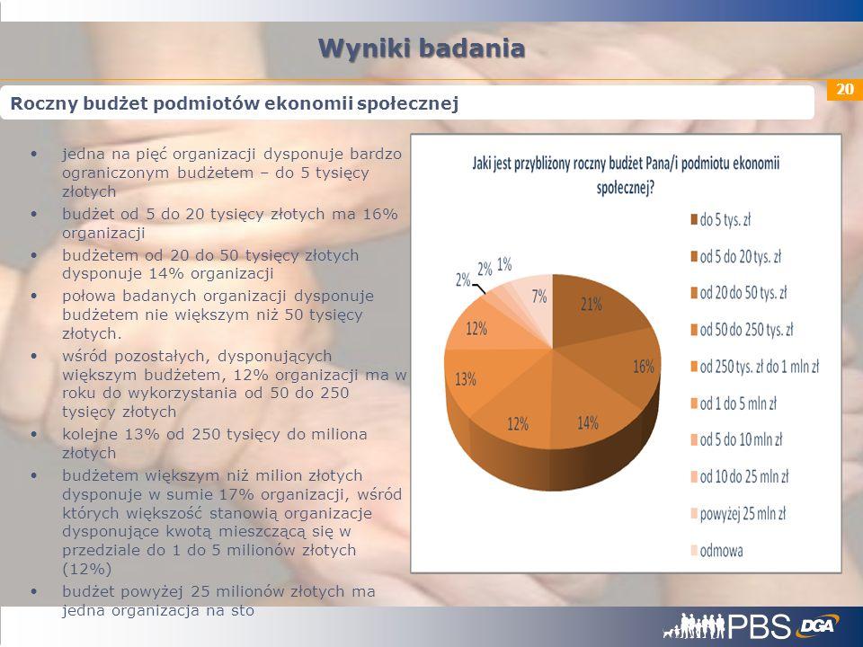 Wyniki badania Roczny budżet podmiotów ekonomii społecznej