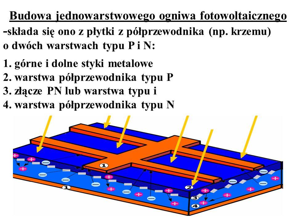 Budowa jednowarstwowego ogniwa fotowoltaicznego