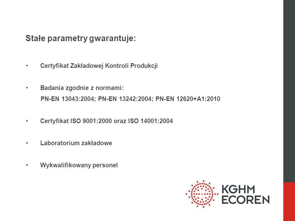 Stałe parametry gwarantuje: