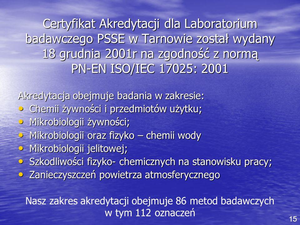 Certyfikat Akredytacji dla Laboratorium badawczego PSSE w Tarnowie został wydany 18 grudnia 2001r na zgodność z normą PN-EN ISO/IEC 17025: 2001
