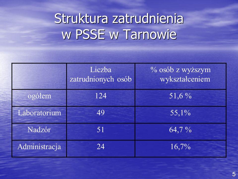 Struktura zatrudnienia w PSSE w Tarnowie