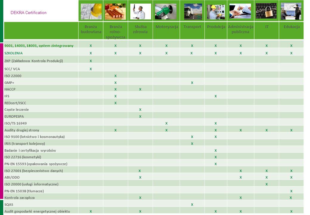 Branża rolno-spożywcza Służba zdrowia Motoryzacja Transport Produkcja