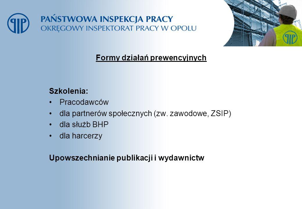 Formy działań prewencyjnych