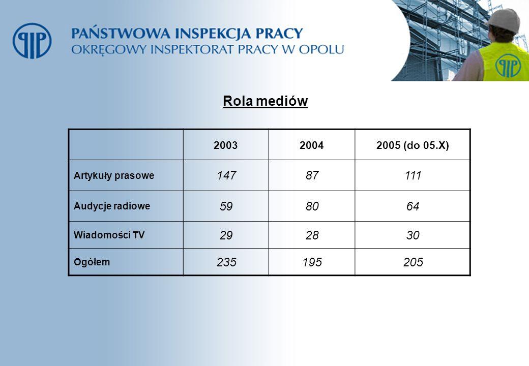 Rola mediów 2003. 2004. 2005 (do 05.X) Artykuły prasowe. 147. 87. 111. Audycje radiowe. 59.