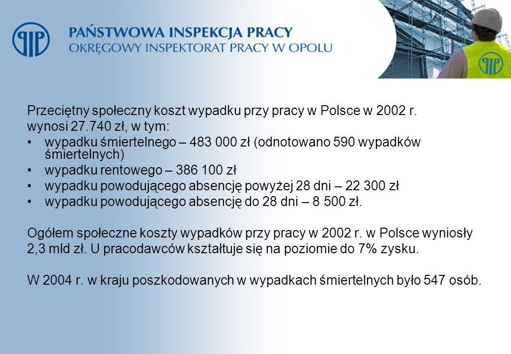 Przeciętny społeczny koszt wypadku przy pracy w Polsce w 2002 r.