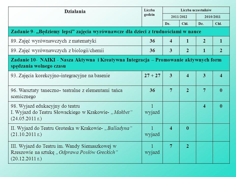 89. Zajęć wyrównawczych z matematyki 36 4 1 2