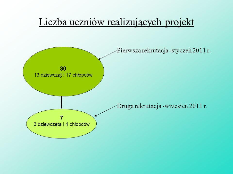 Liczba uczniów realizujących projekt