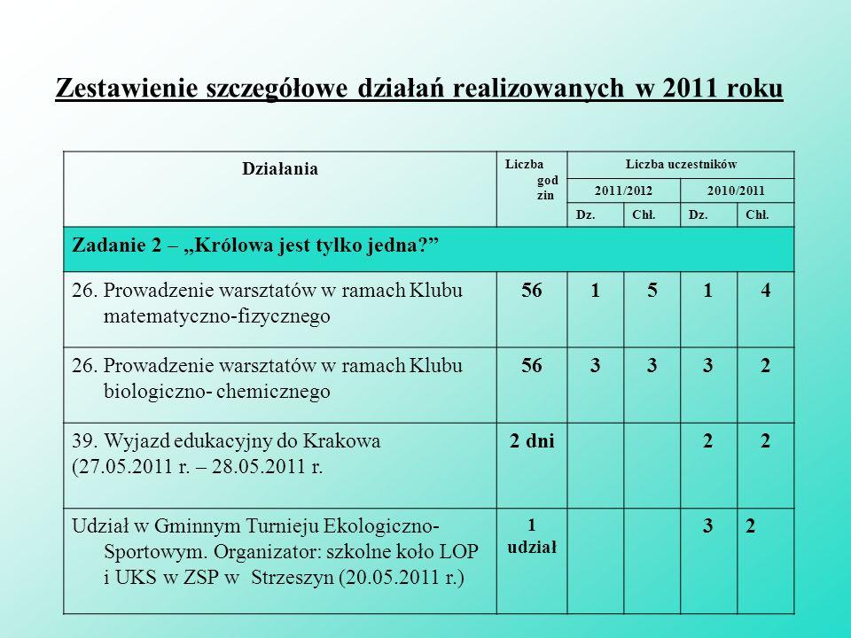 Zestawienie szczegółowe działań realizowanych w 2011 roku