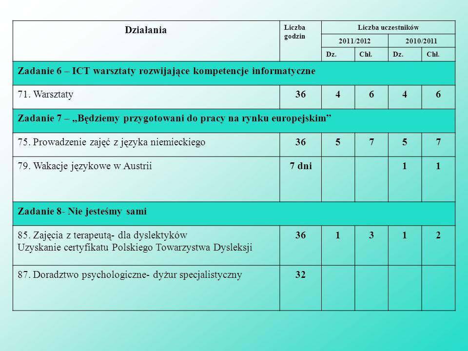 Zadanie 6 – ICT warsztaty rozwijające kompetencje informatyczne