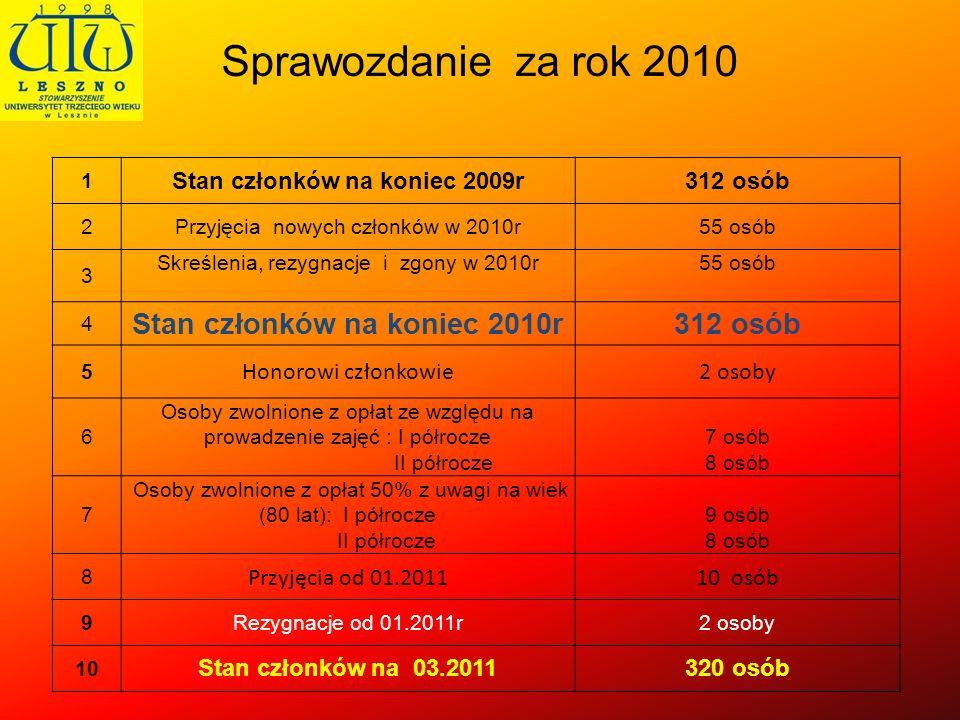 Stan członków na koniec 2009r Stan członków na koniec 2010r