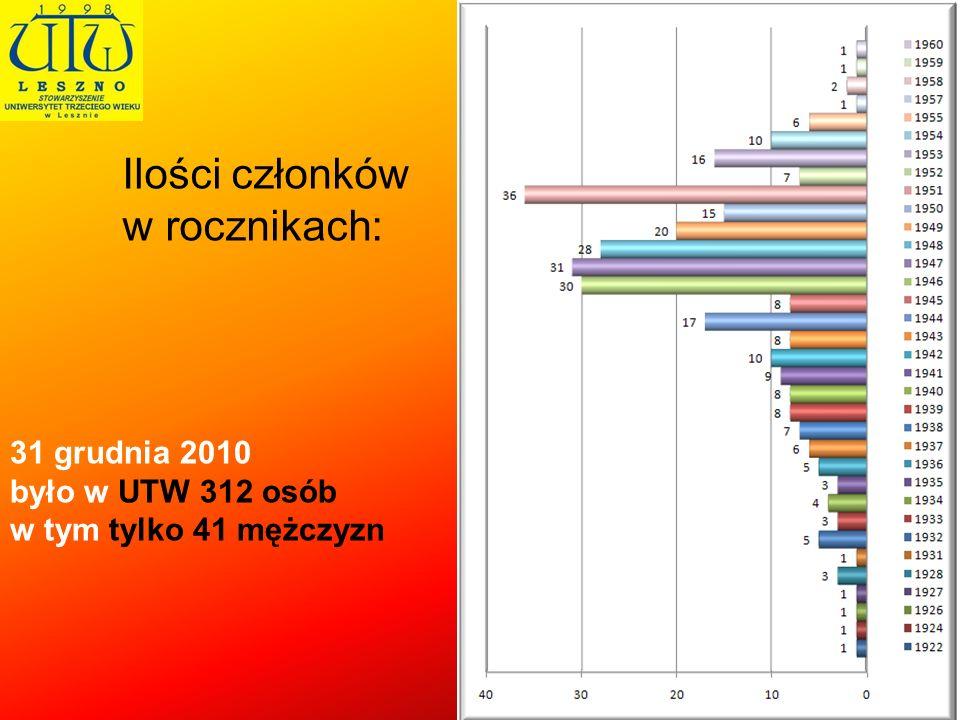 Ilości członków w rocznikach: 31 grudnia 2010 było w UTW 312 osób