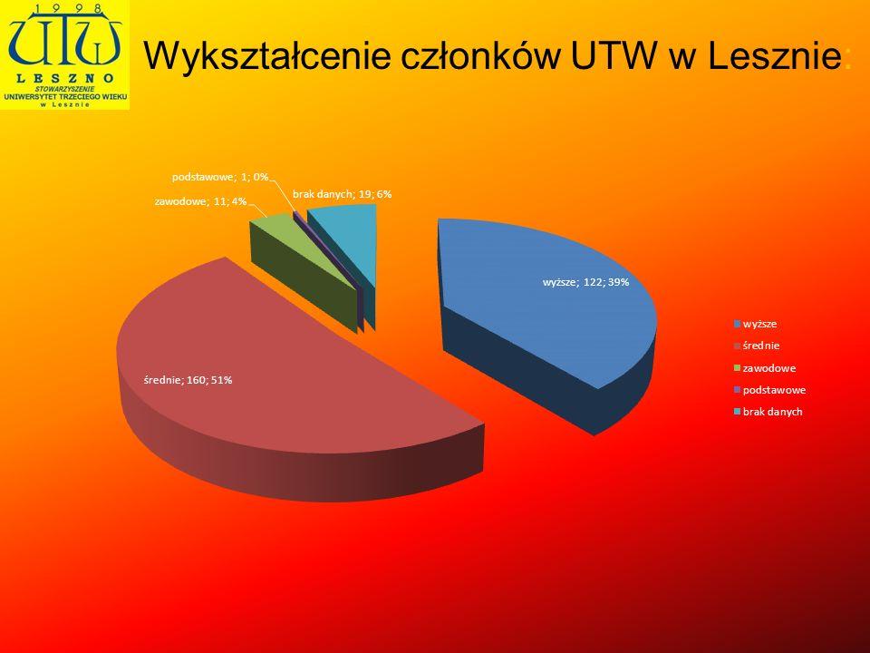 Wykształcenie członków UTW w Lesznie: