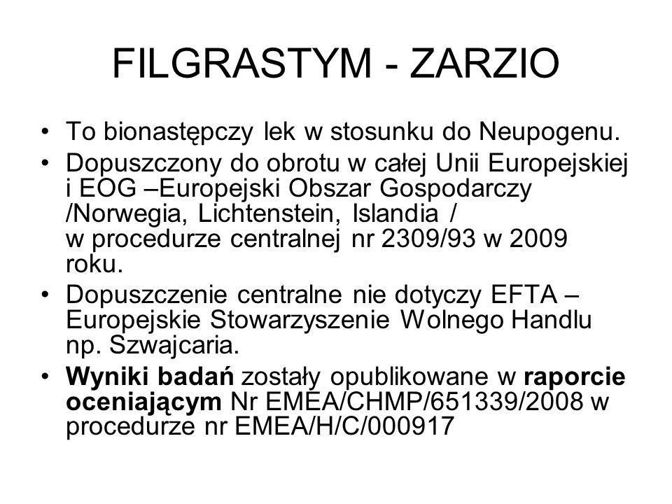 FILGRASTYM - ZARZIO To bionastępczy lek w stosunku do Neupogenu.