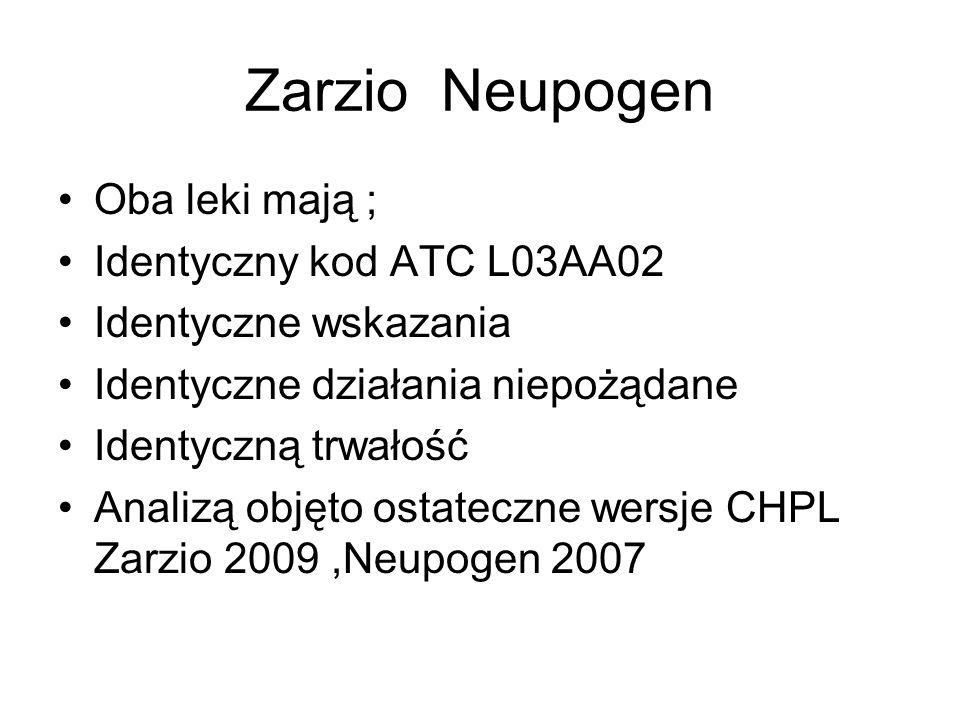 Zarzio Neupogen Oba leki mają ; Identyczny kod ATC L03AA02