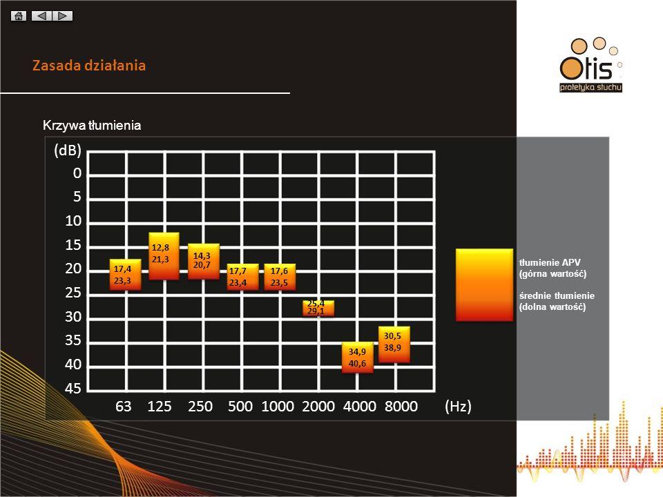 Zasada działania Krzywa tłumienia. (dB) 5. 10. 15. 20. 25. 30. 35. 40. 45. 12,8. 21,3. 14,3.