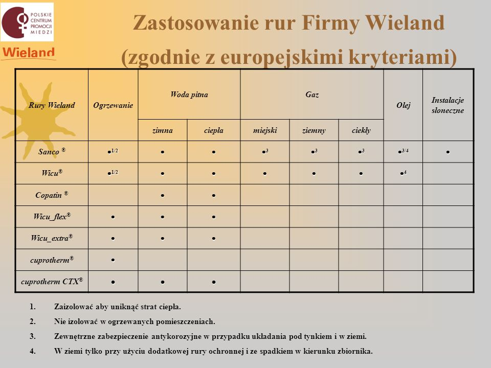 Zastosowanie rur Firmy Wieland (zgodnie z europejskimi kryteriami)