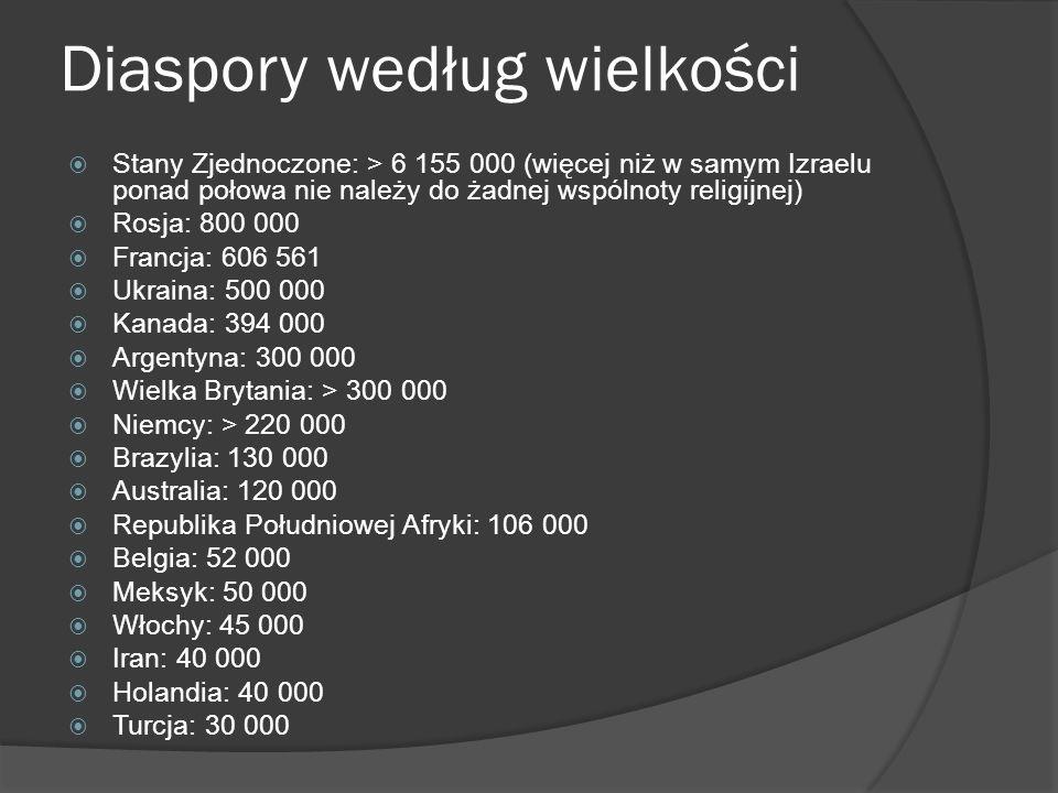 Diaspory według wielkości