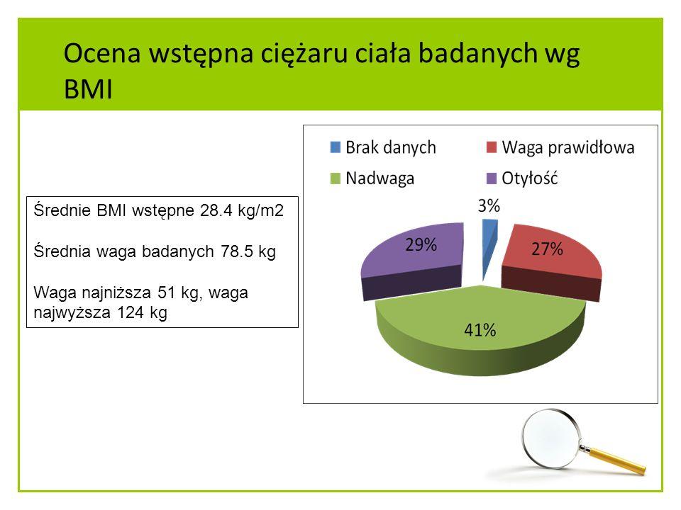 Ocena wstępna ciężaru ciała badanych wg BMI