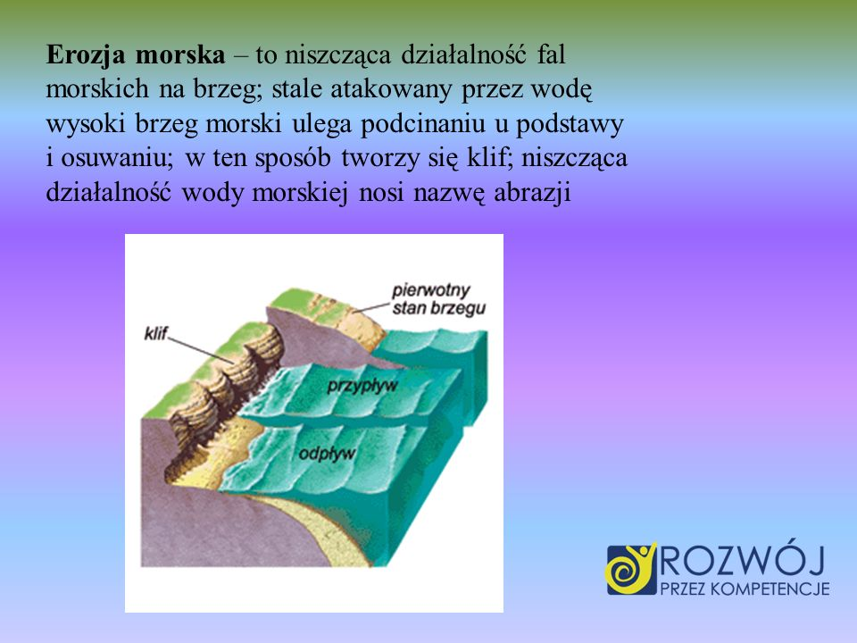 Erozja morska – to niszcząca działalność fal morskich na brzeg; stale atakowany przez wodę wysoki brzeg morski ulega podcinaniu u podstawy i osuwaniu; w ten sposób tworzy się klif; niszcząca działalność wody morskiej nosi nazwę abrazji