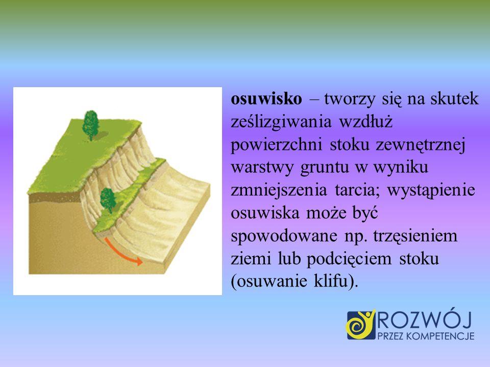 osuwisko – tworzy się na skutek ześlizgiwania wzdłuż powierzchni stoku zewnętrznej warstwy gruntu w wyniku zmniejszenia tarcia; wystąpienie osuwiska może być spowodowane np.