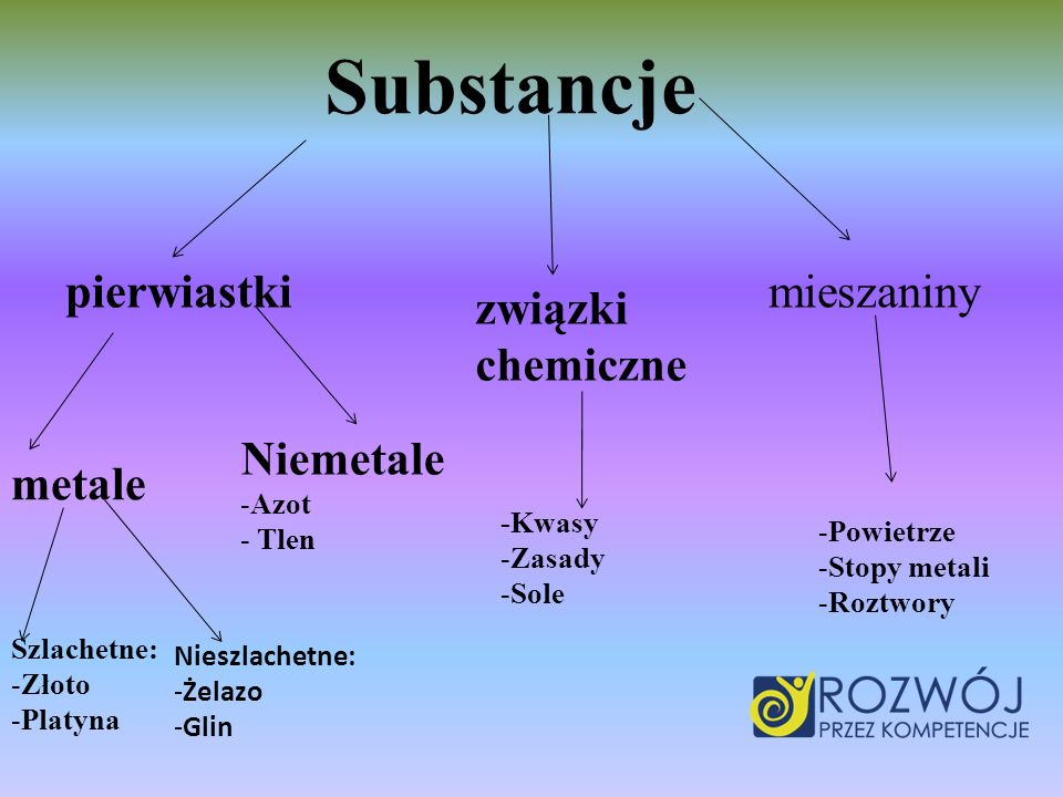 Substancje pierwiastki mieszaniny związki chemiczne Niemetale metale