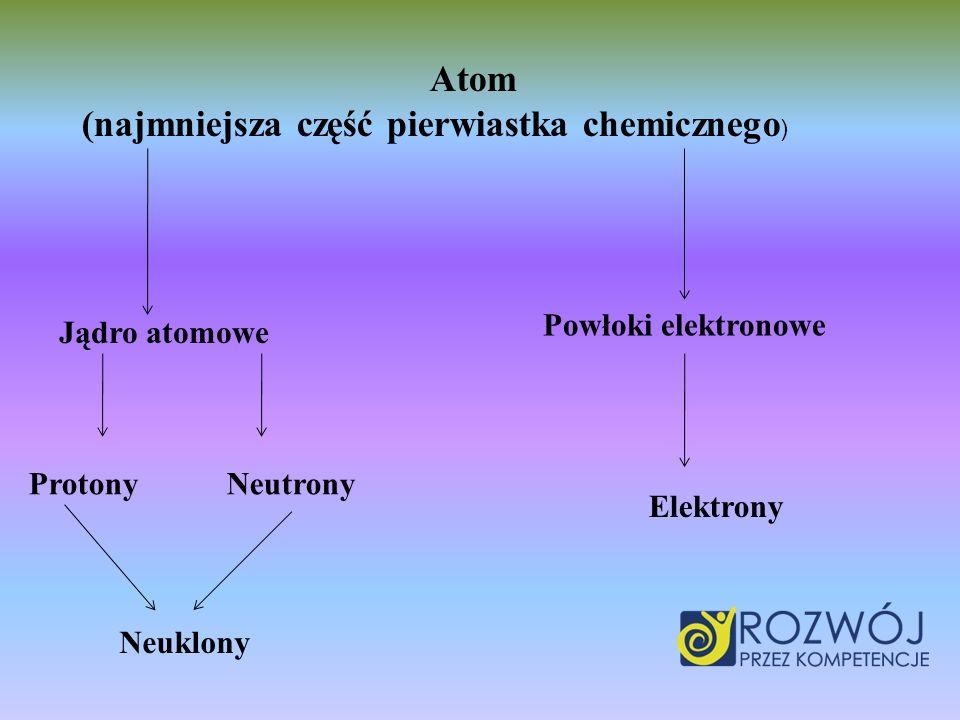 (najmniejsza część pierwiastka chemicznego)