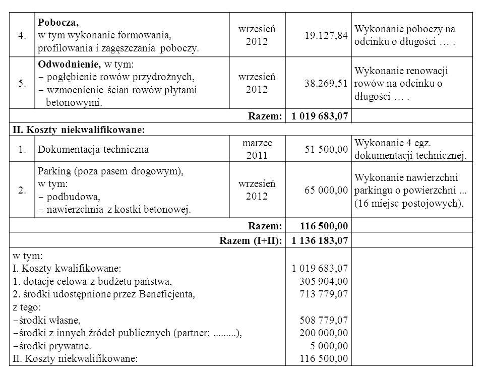 4. Pobocza, w tym wykonanie formowania, profilowania i zagęszczania poboczy. wrzesień. 2012. 19.127,84.