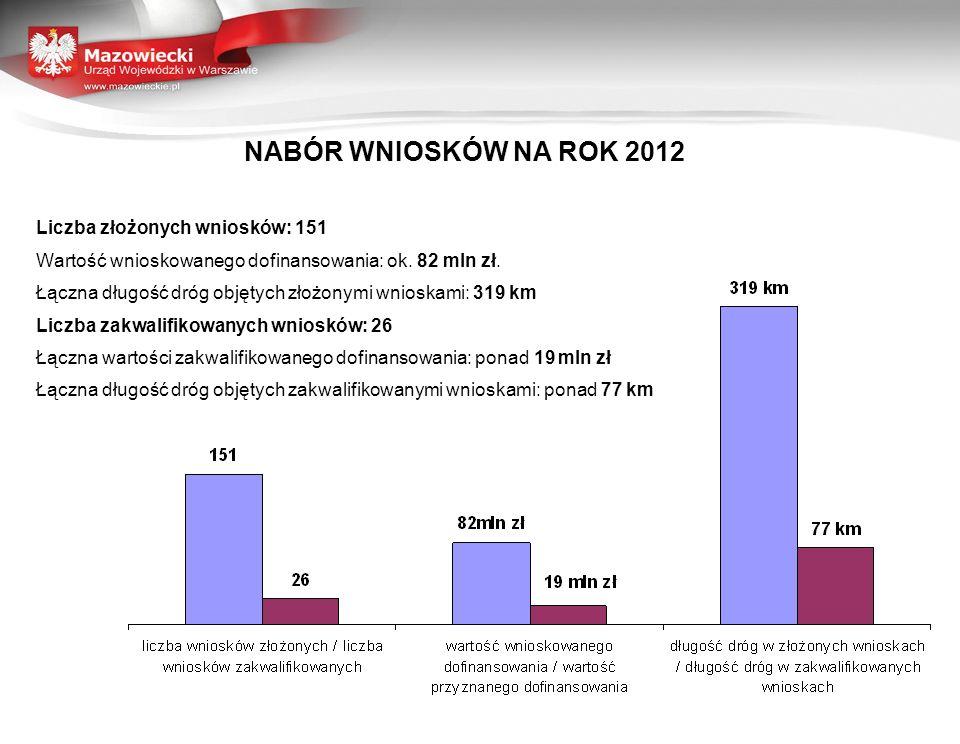 NABÓR WNIOSKÓW NA ROK 2012 Liczba złożonych wniosków: 151