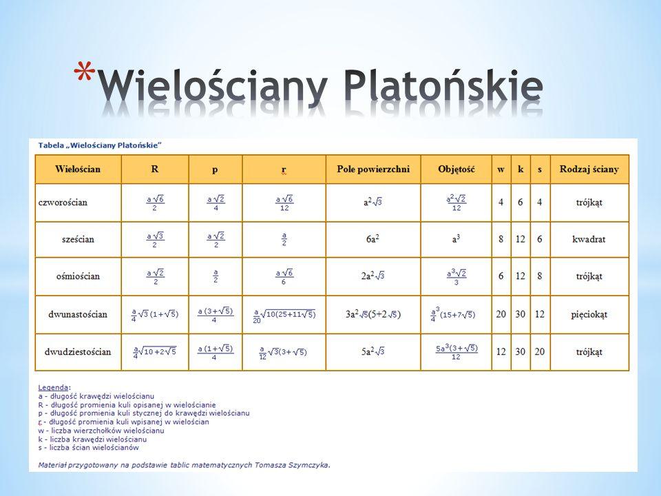 Wielościany Platońskie