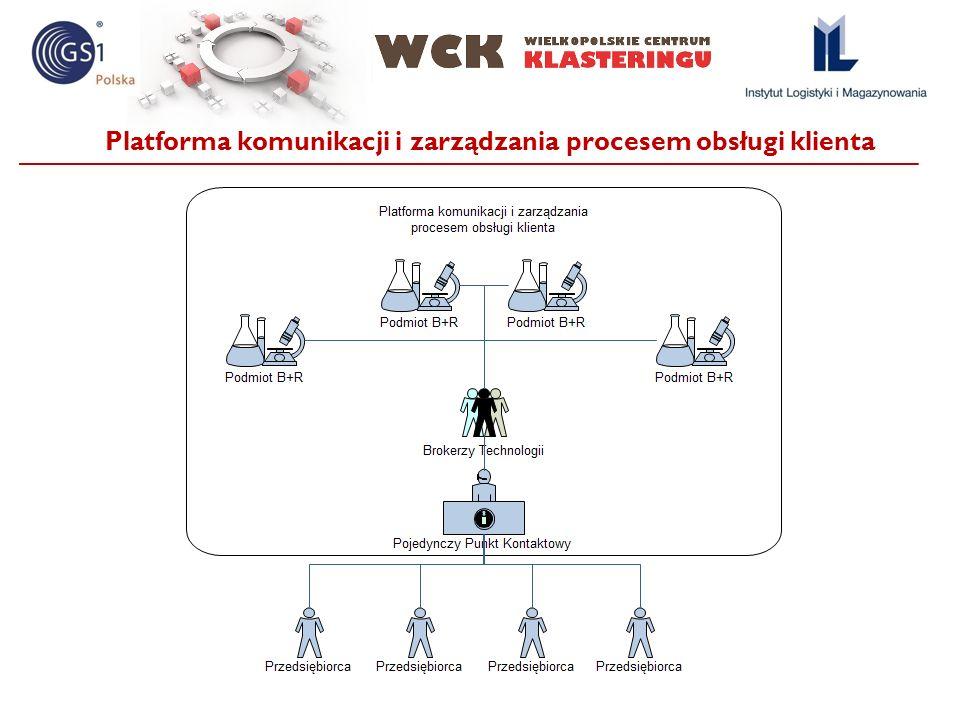 Platforma komunikacji i zarządzania procesem obsługi klienta