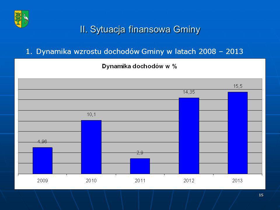 II. Sytuacja finansowa Gminy