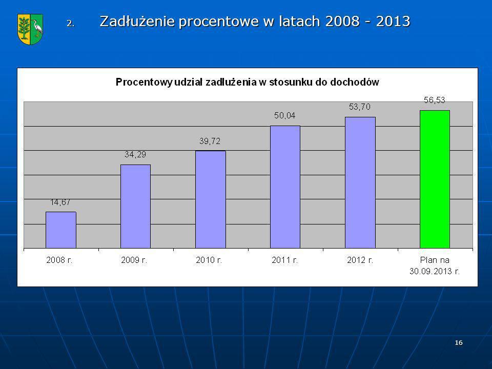 Zadłużenie procentowe w latach 2008 - 2013