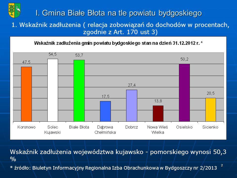 I. Gmina Białe Błota na tle powiatu bydgoskiego
