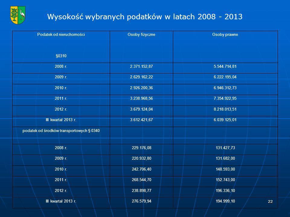 Wysokość wybranych podatków w latach 2008 - 2013