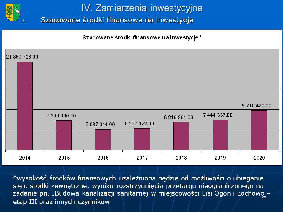 IV. Zamierzenia inwestycyjne