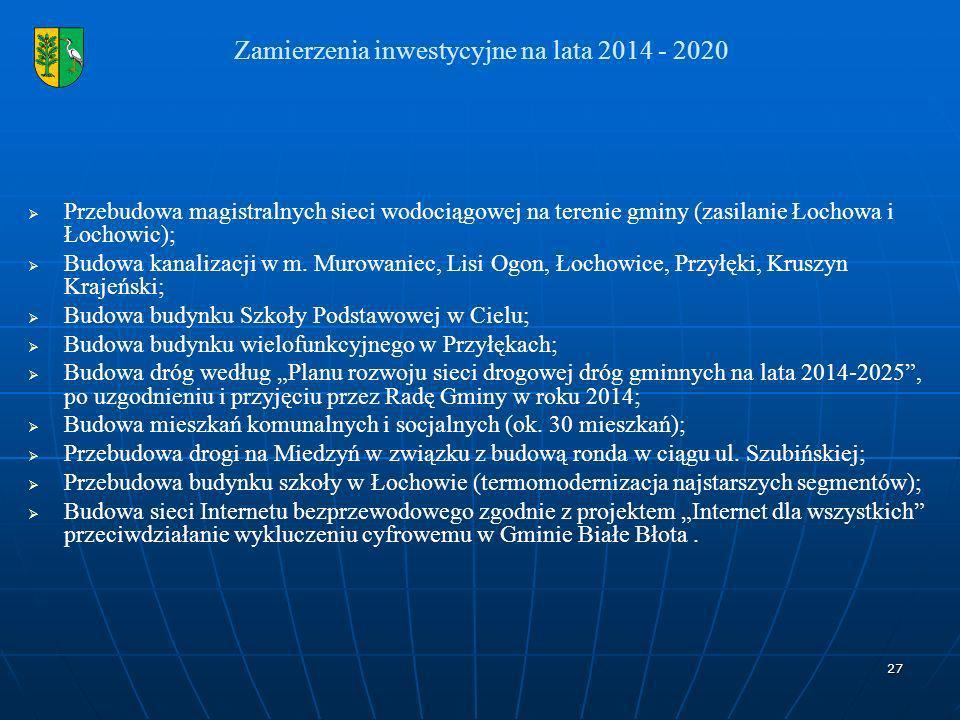 Zamierzenia inwestycyjne na lata 2014 - 2020
