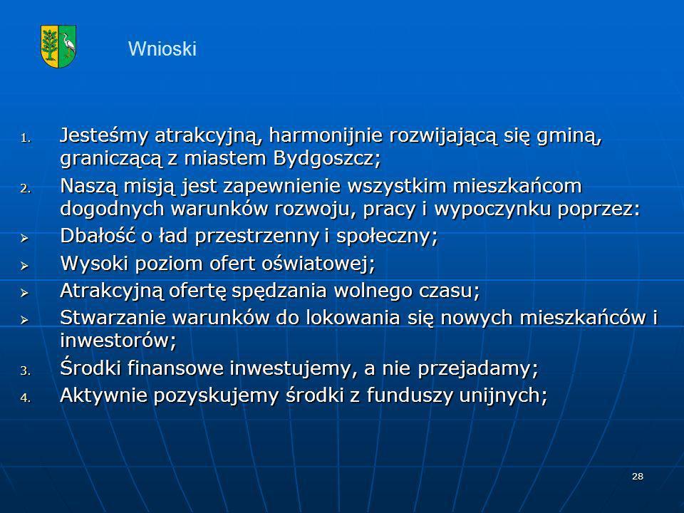 Wnioski Jesteśmy atrakcyjną, harmonijnie rozwijającą się gminą, graniczącą z miastem Bydgoszcz;