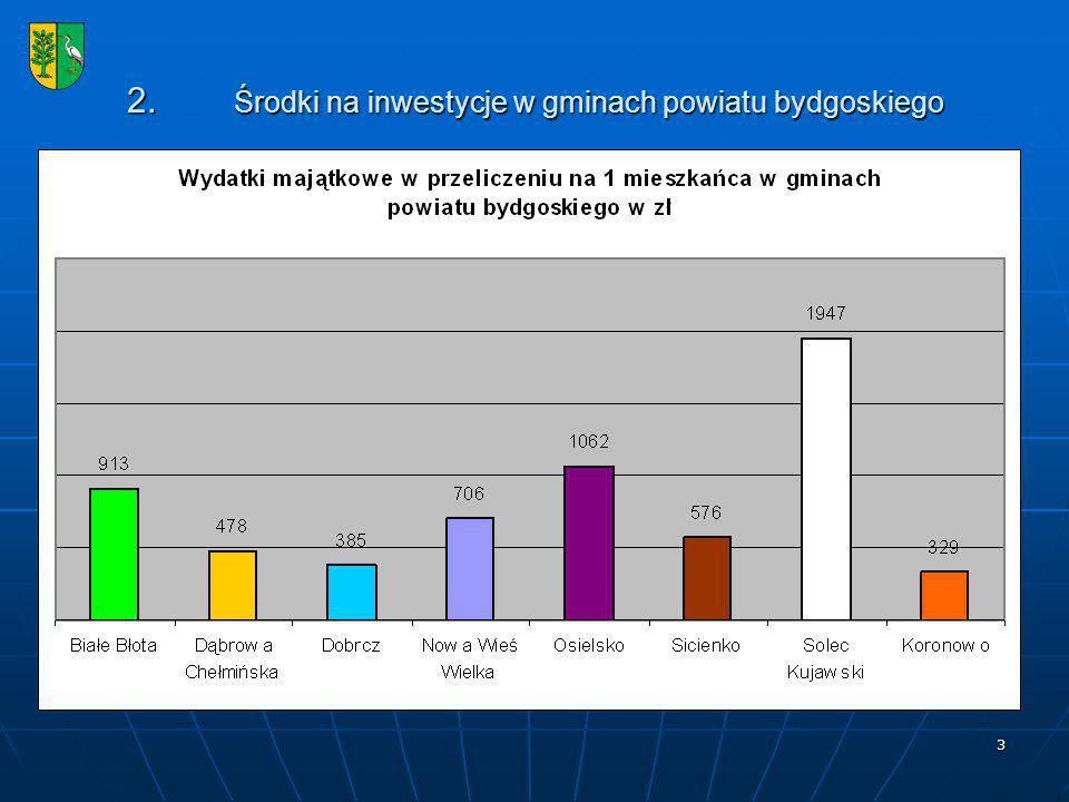 2. Środki na inwestycje w gminach powiatu bydgoskiego