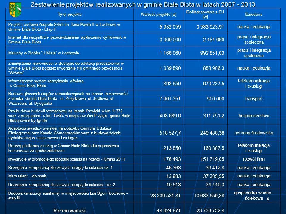 Zestawienie projektów realizowanych w gminie Białe Błota w latach 2007 - 2013