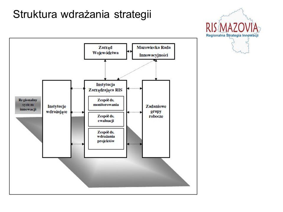 Struktura wdrażania strategii