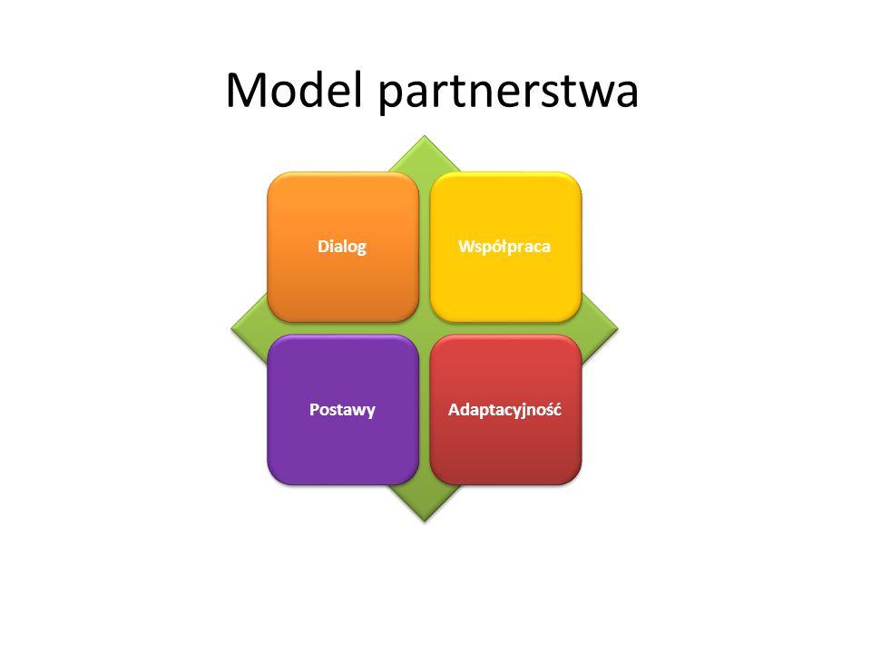 Model partnerstwa Dialog Współpraca Postawy Adaptacyjność