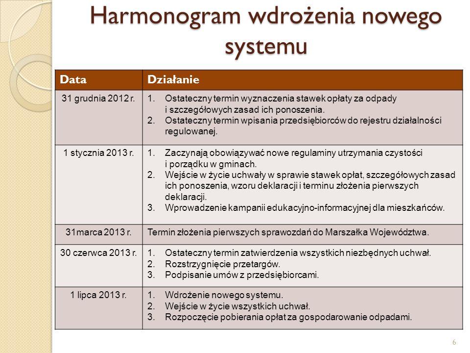 Harmonogram wdrożenia nowego systemu