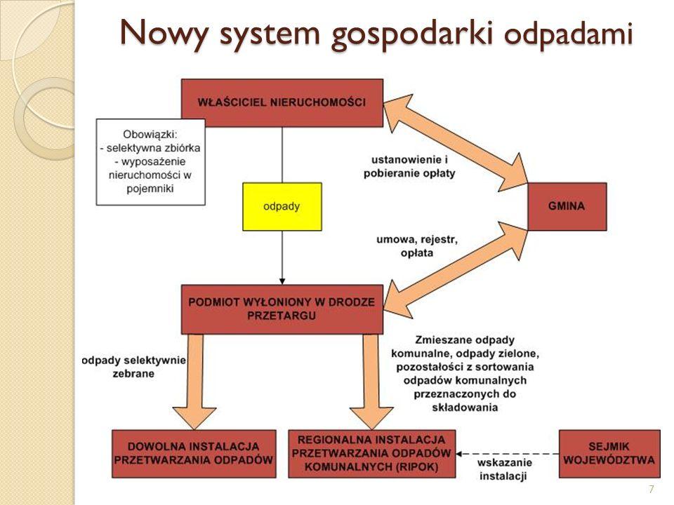 Nowy system gospodarki odpadami