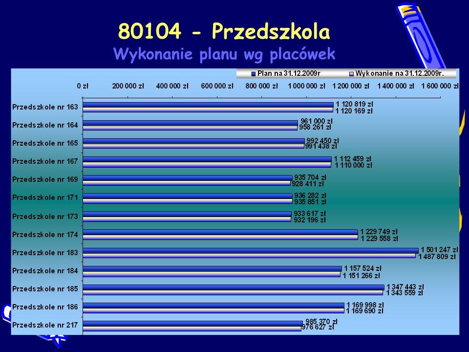80104 - Przedszkola Wykonanie planu wg placówek