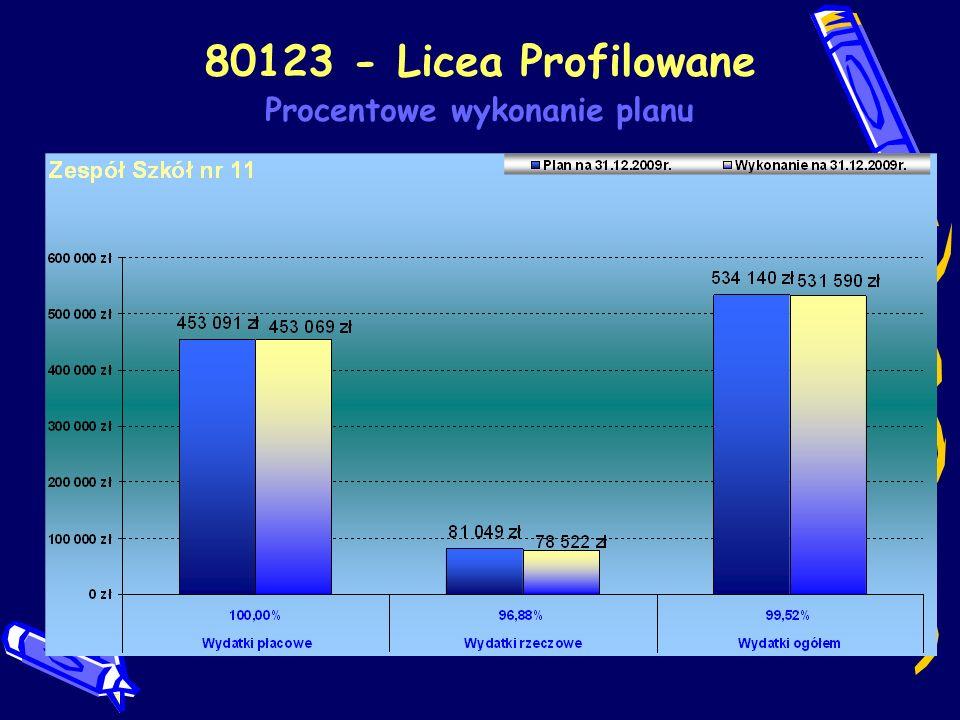 80123 - Licea Profilowane Procentowe wykonanie planu